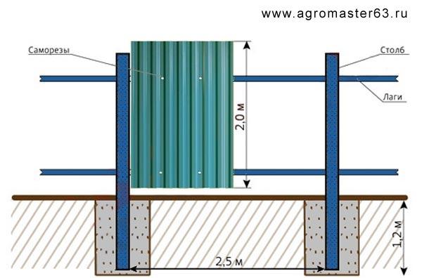 Лестница своими руками пошаговая инструкция из бетона 75